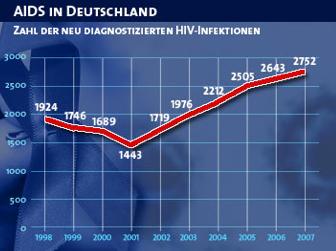 Hiv Und Aids Zahlen Und Fakten Pressemitteilung Webservice