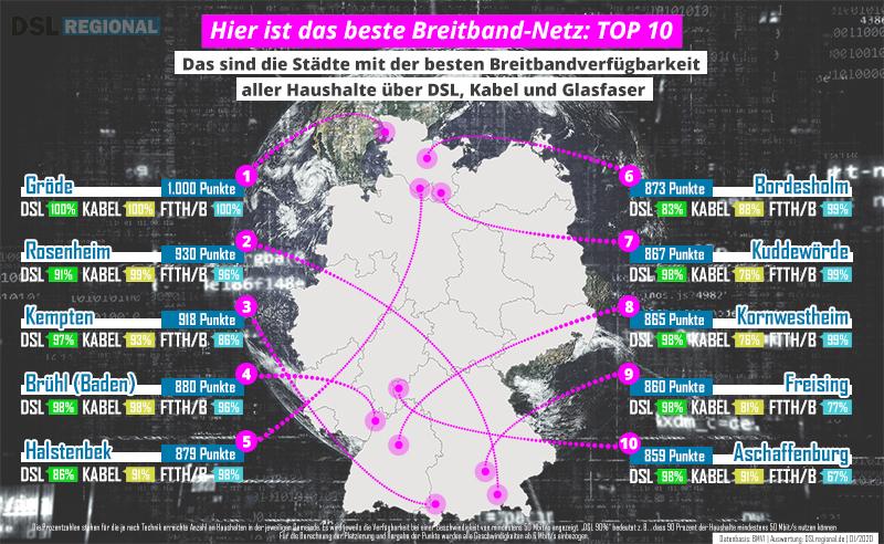 Breitband Top 10 Ständte mit DSL, Kabel und Glasfaser